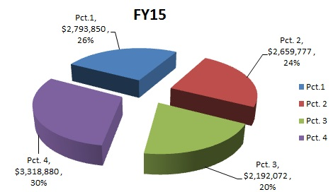 Budget Fiscal Year 2015