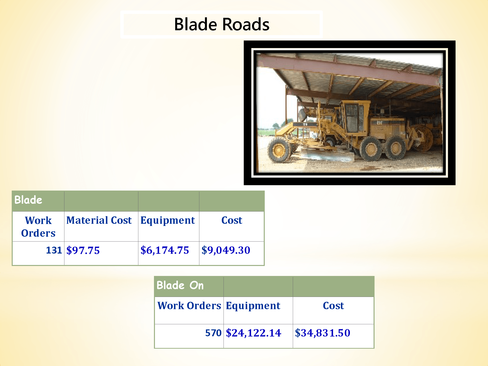McLennan County Precinct 4 Road & Bridge  Blade Roads