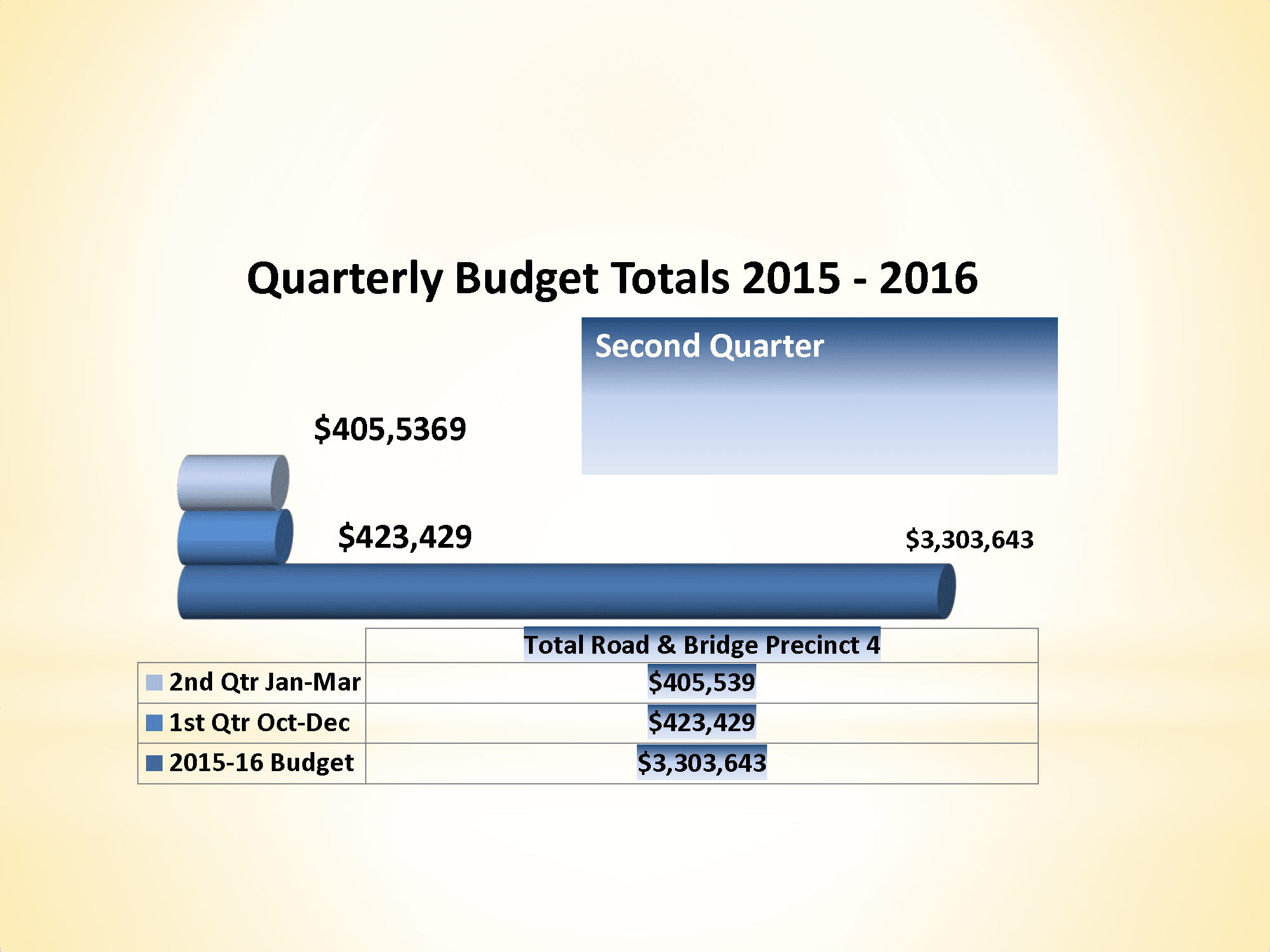 McLennan County Precinct 4 Road & Bridge Quarterly Budget Totals