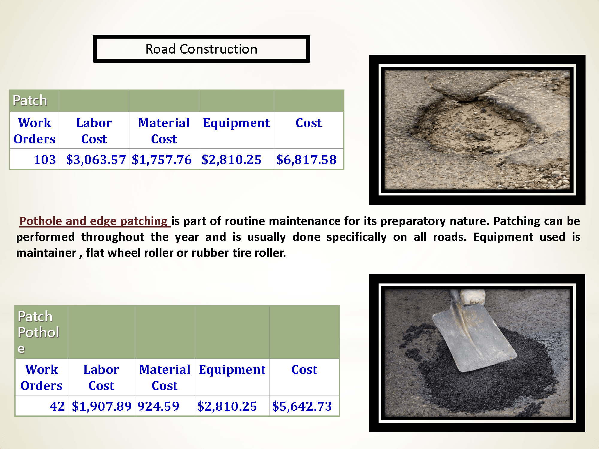 Pictures of Pot Hole Patching and Information